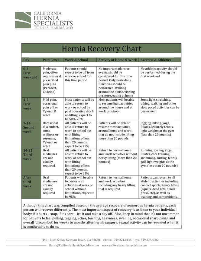 Hernia Recovery Chart